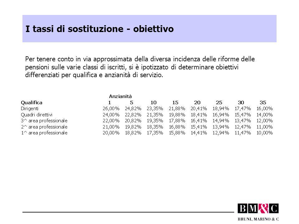 I tassi di sostituzione - obiettivo Per tenere conto in via approssimata della diversa incidenza delle riforme delle pensioni sulle varie classi di iscritti, si è ipotizzato di determinare obiettivi differenziati per qualifica e anzianità di servizio.