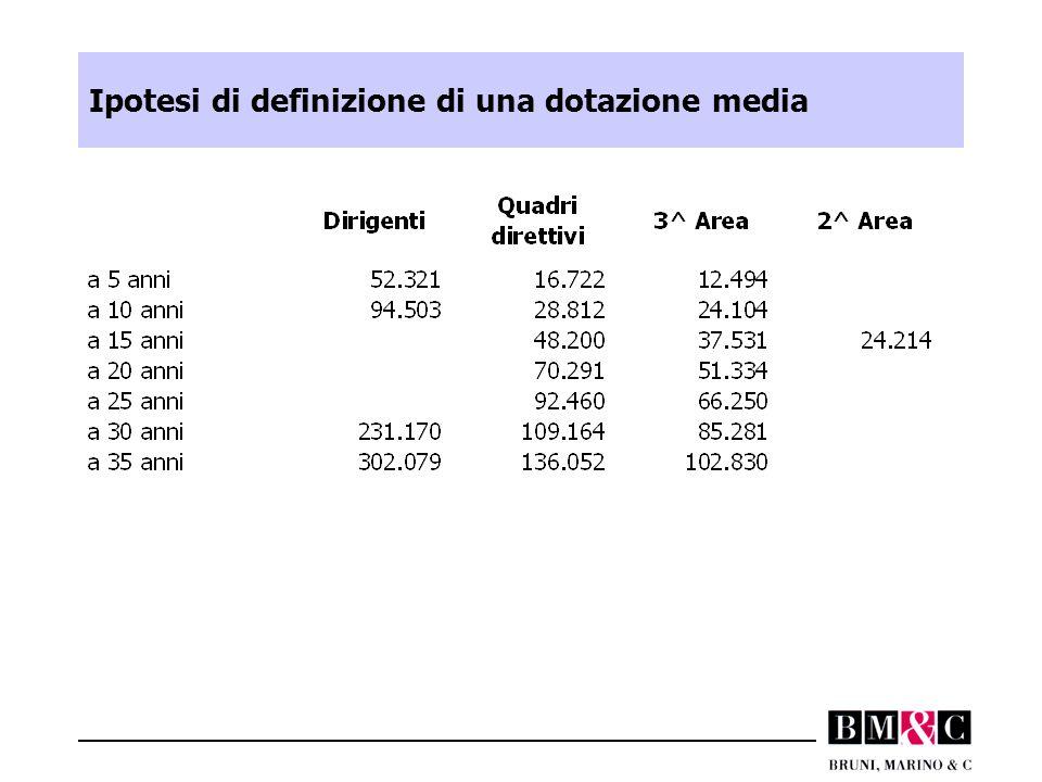 Ipotesi di definizione di una dotazione media