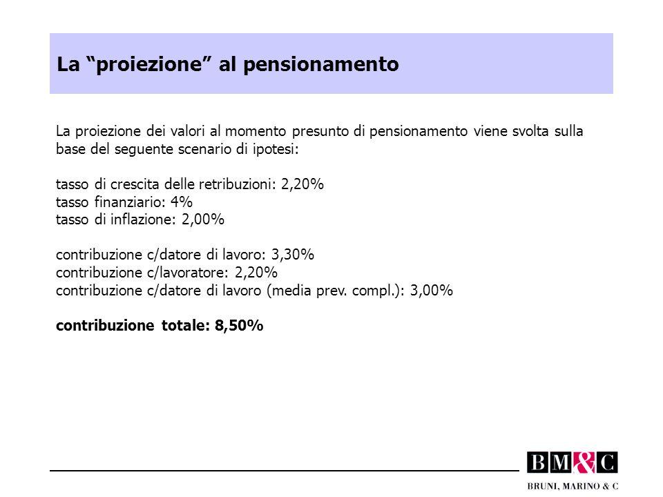 """La """"proiezione"""" al pensionamento La proiezione dei valori al momento presunto di pensionamento viene svolta sulla base del seguente scenario di ipotes"""