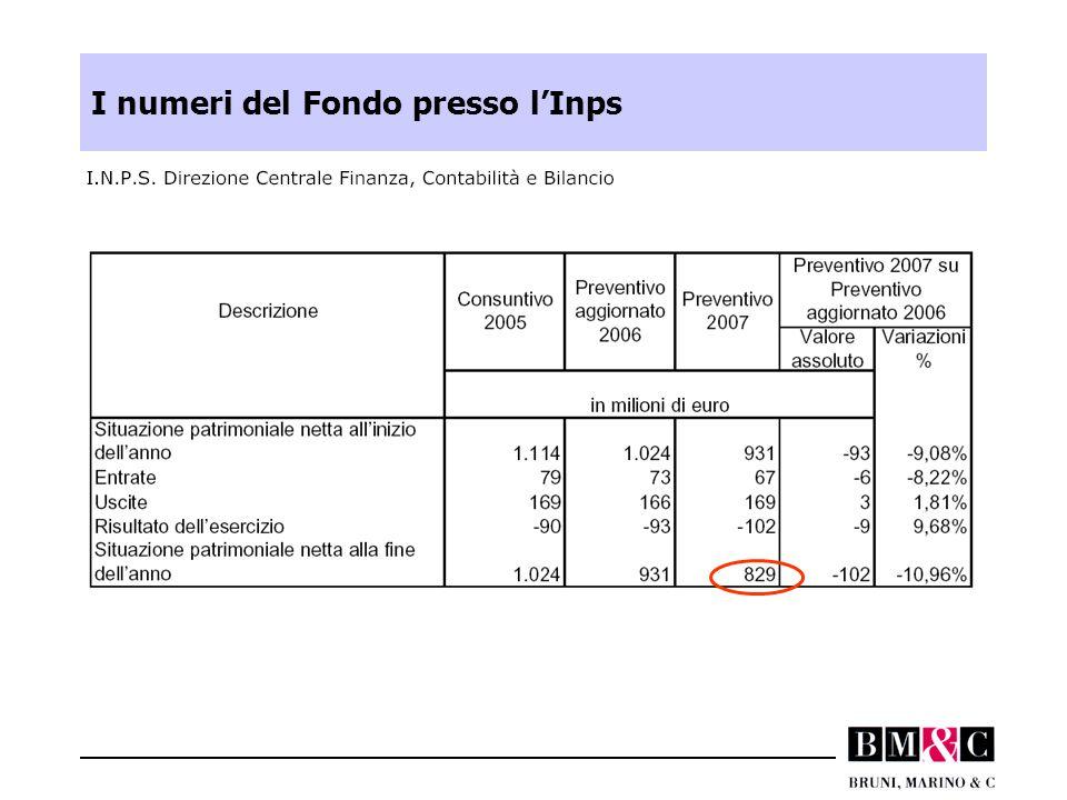 I numeri del Fondo presso l'Inps