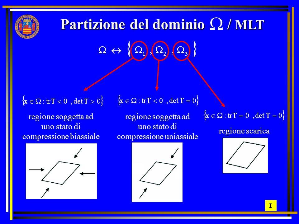 Partizione del dominio / MLT regione soggetta ad uno stato di compressione biassiale regione soggetta ad uno stato di compressione uniassiale regione scarica I