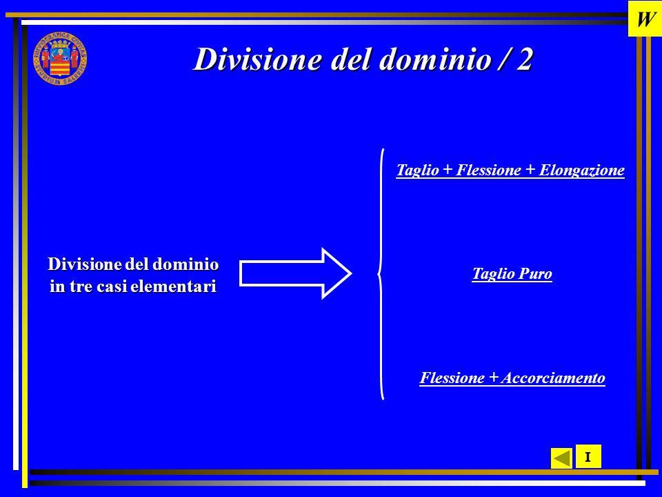 Divisione del dominio / 2 I Divisione del dominio in tre casi elementari Taglio + Flessione + Elongazione Taglio Puro Flessione + Accorciamento W
