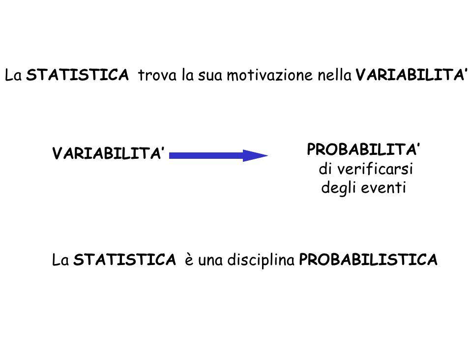 La STATISTICA trova la sua motivazione nella VARIABILITA' VARIABILITA' PROBABILITA' di verificarsi degli eventi La STATISTICA è una disciplina PROBABI