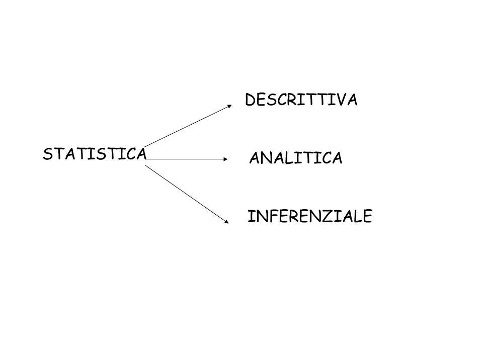 STATISTICA DESCRITTIVA ANALITICA INFERENZIALE