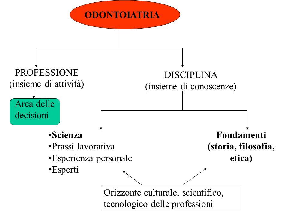 ODONTOIATRIA PROFESSIONE (insieme di attività) DISCIPLINA (insieme di conoscenze) Scienza Prassi lavorativa Esperienza personale Esperti Fondamenti (s
