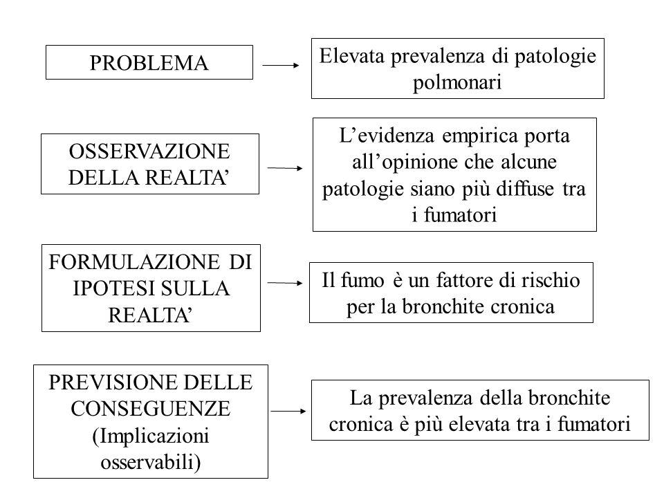 PROBLEMA OSSERVAZIONE DELLA REALTA' FORMULAZIONE DI IPOTESI SULLA REALTA' PREVISIONE DELLE CONSEGUENZE (Implicazioni osservabili) Elevata prevalenza d