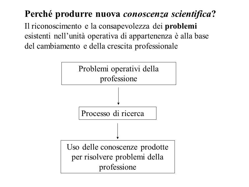Perché produrre nuova conoscenza scientifica? Problemi operativi della professione Processo di ricerca Uso delle conoscenze prodotte per risolvere pro