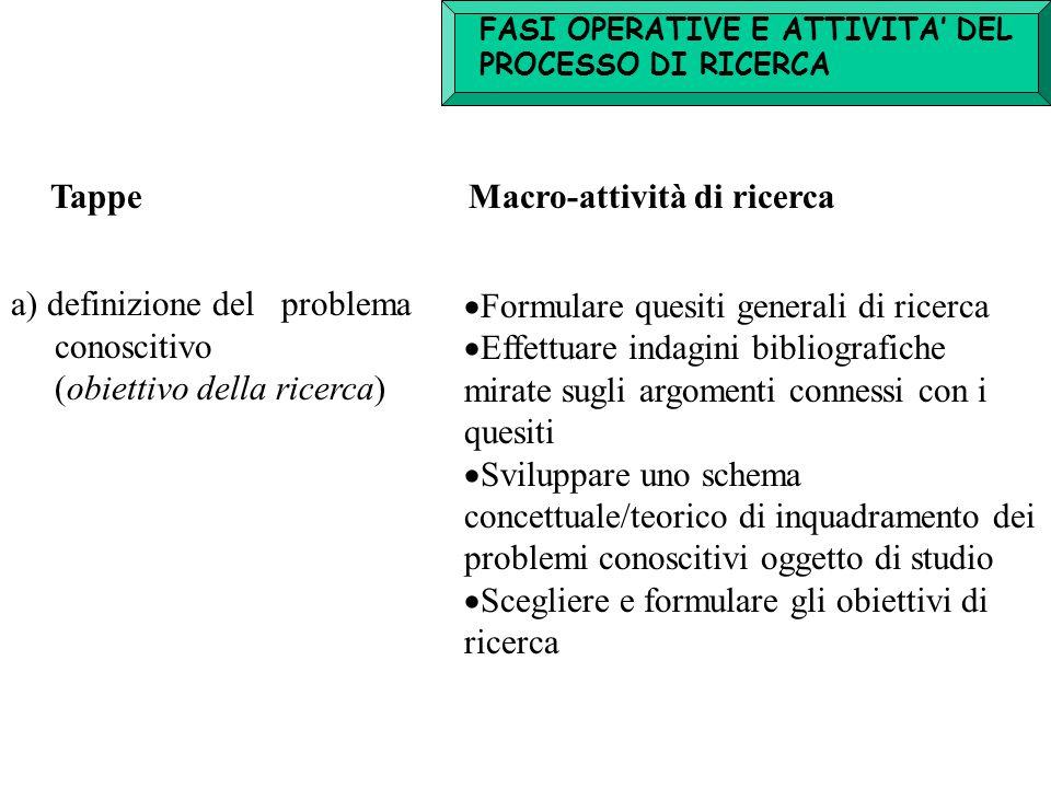 FASI OPERATIVE E ATTIVITA' DEL PROCESSO DI RICERCA TappeMacro-attività di ricerca a) definizione del problema conoscitivo (obiettivo della ricerca) 