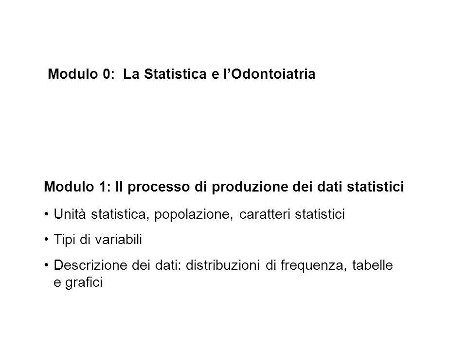 Modulo 1: Il processo di produzione dei dati statistici Unità statistica, popolazione, caratteri statistici Tipi di variabili Descrizione dei dati: di