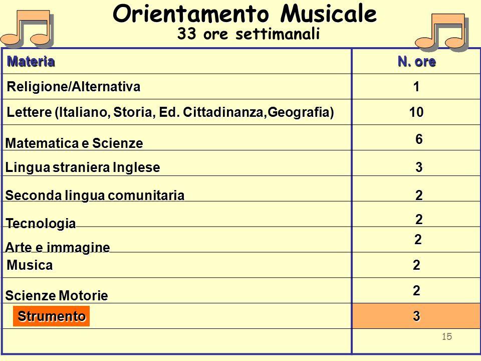 15 Orientamento Musicale 33 ore settimanaliMateria N. ore Religione/Alternativa1 Lettere (Italiano, Storia, Ed. Cittadinanza,Geografia) 10 2 Musica2 2