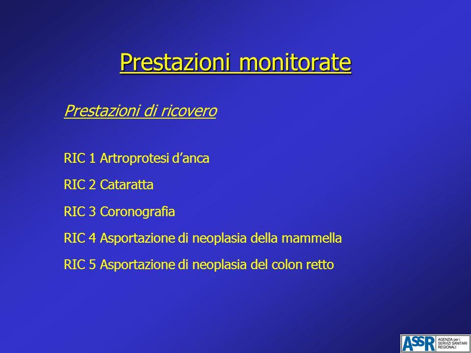Prestazioni monitorate Prestazioni di ricovero RIC 1 Artroprotesi d'anca RIC 2 Cataratta RIC 3 Coronografia RIC 4 Asportazione di neoplasia della mammella RIC 5 Asportazione di neoplasia del colon retto