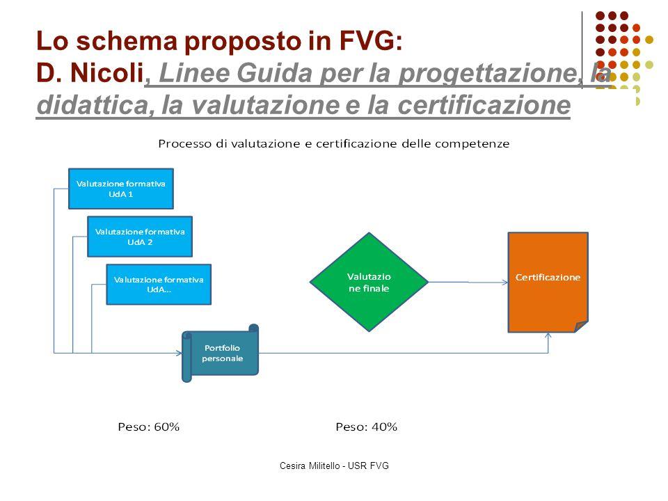 Lo schema proposto in FVG: D. Nicoli, Linee Guida per la progettazione, la didattica, la valutazione e la certificazione, Linee Guida per la progettaz