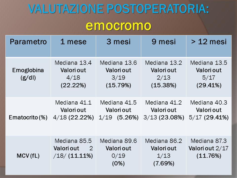VALUTAZIONE POSTOPERATORIA: emocromo Parametro1 mese3 mesi9 mesi> 12 mesi Emoglobina (g/dl) Mediana 13.4 Valori out 4/18 (22.22%) Mediana 13.6 Valori