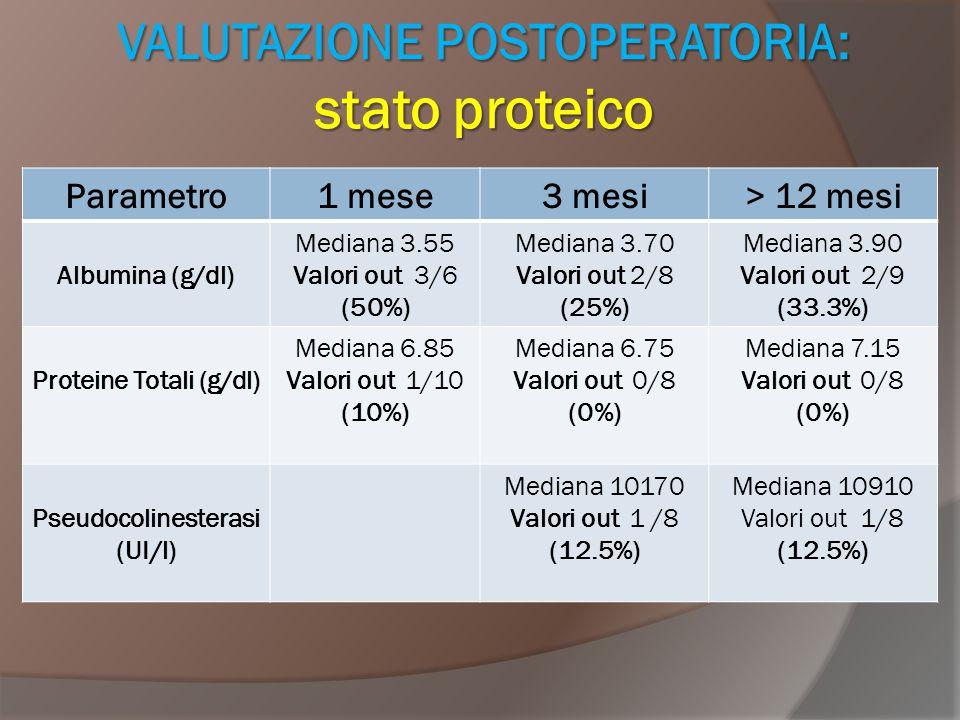 VALUTAZIONE POSTOPERATORIA: stato proteico Parametro1 mese3 mesi> 12 mesi Albumina (g/dl) Mediana 3.55 Valori out 3/6 (50%) Mediana 3.70 Valori out 2/