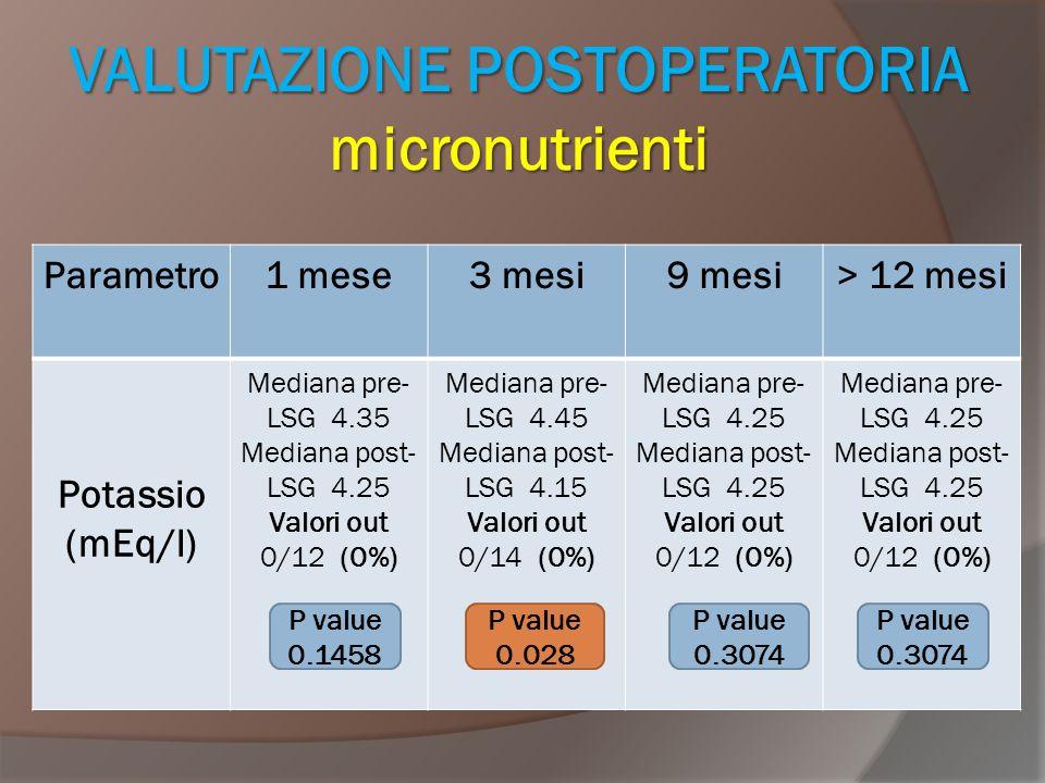 VALUTAZIONE POSTOPERATORIA micronutrienti Parametro1 mese3 mesi9 mesi> 12 mesi Potassio (mEq/l) Mediana pre- LSG 4.35 Mediana post- LSG 4.25 Valori ou