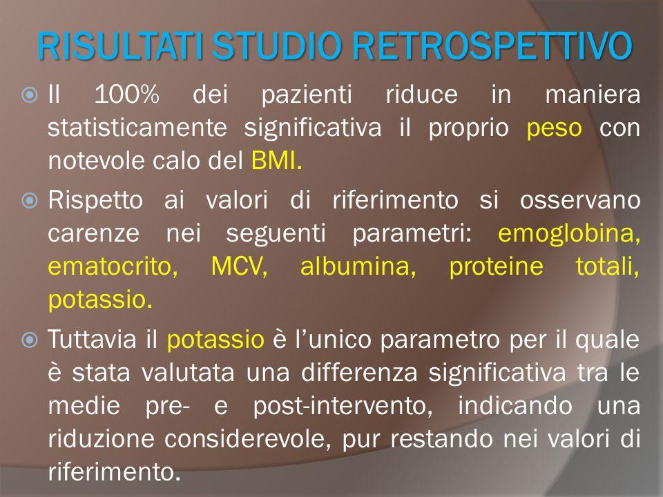 RISULTATI STUDIO RETROSPETTIVO  Il 100% dei pazienti riduce in maniera statisticamente significativa il proprio peso con notevole calo del BMI.  Ris