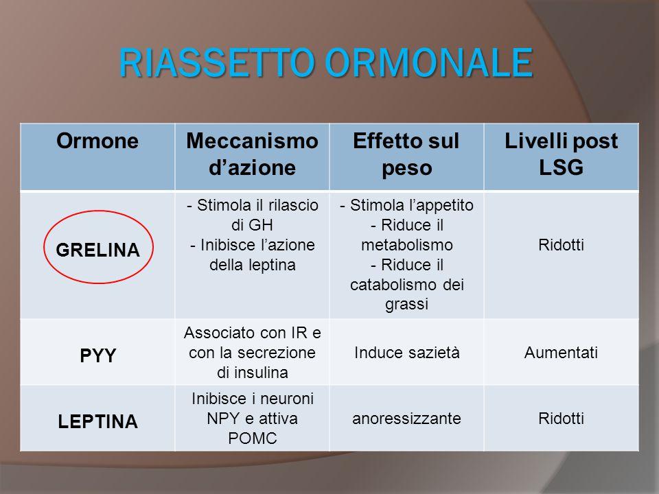 RIASSETTO ORMONALE OrmoneMeccanismo d'azione Effetto sul peso Livelli post LSG GRELINA - Stimola il rilascio di GH - Inibisce l'azione della leptina -