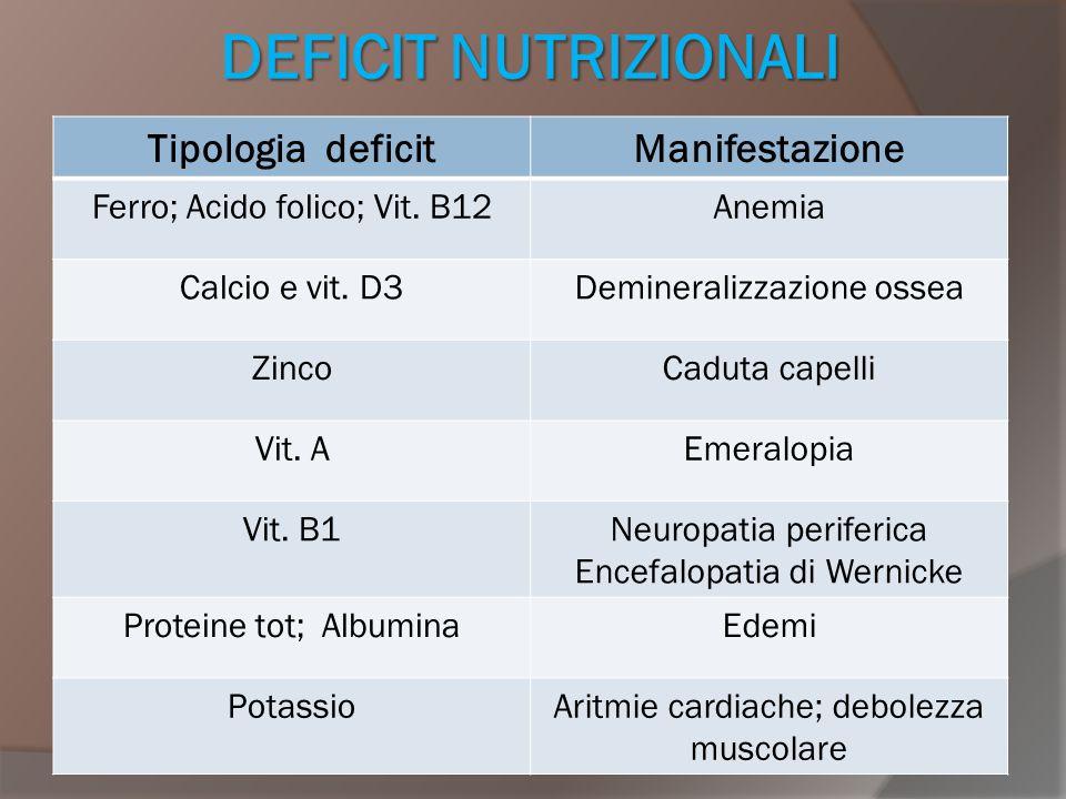 DEFICIT NUTRIZIONALI Tipologia deficitManifestazione Ferro; Acido folico; Vit. B12Anemia Calcio e vit. D3Demineralizzazione ossea ZincoCaduta capelli