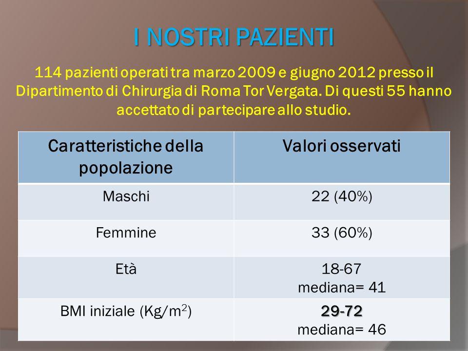 VALUTAZIONE PREOPERATORIA ParametroValori pre-LSG Emoglobina (g/dl) 10.9-15.9 Mediana = 13.4 Valori out = 9/53 (17%) Ematocrito (%) 32-46.7 Mediana = 41 Valori out = 4/53 (7.5%) MCV (fL) 76-101 Mediana = 86 Valori out = 3/53 (5.6%)