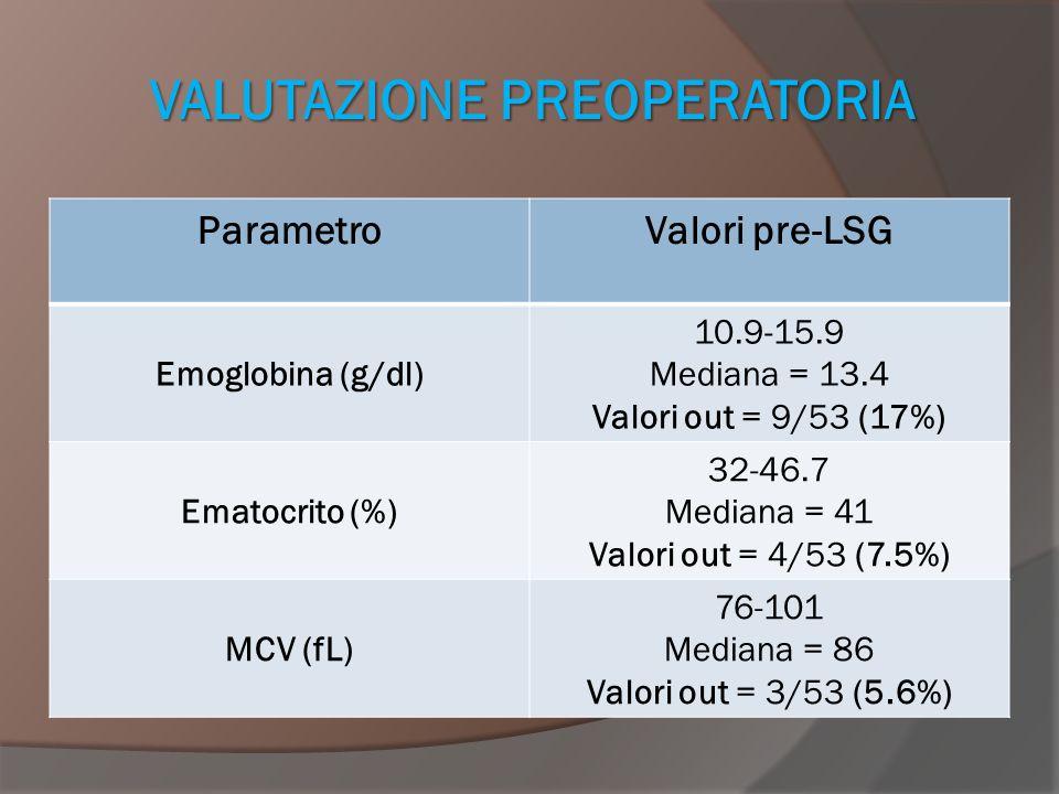 VALUTAZIONE PREOPERATORIA ParametroValori pre-LSG Albumina (g/dl) 3.2-4.5 Mediana = 3.9 Valori out = 1/36 (2.8%) Pseudocolinesterasi (UI/l) 5804-20200 Mediana = 104010 Valori out =4 /35 (11.4%) Proteine Totali (g/dl) 3.7-7.8 Mediana = 6.95 Valori out = 3/55 (8.3%) Potassio sierico (mEq/l) 3.6-5.3 Mediana = 4.3 Valori out = 0/42 (0%)