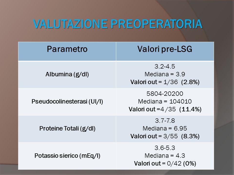 VALUTAZIONE PREOPERATORIA ParametroValori pre-LSG Albumina (g/dl) 3.2-4.5 Mediana = 3.9 Valori out = 1/36 (2.8%) Pseudocolinesterasi (UI/l) 5804-20200