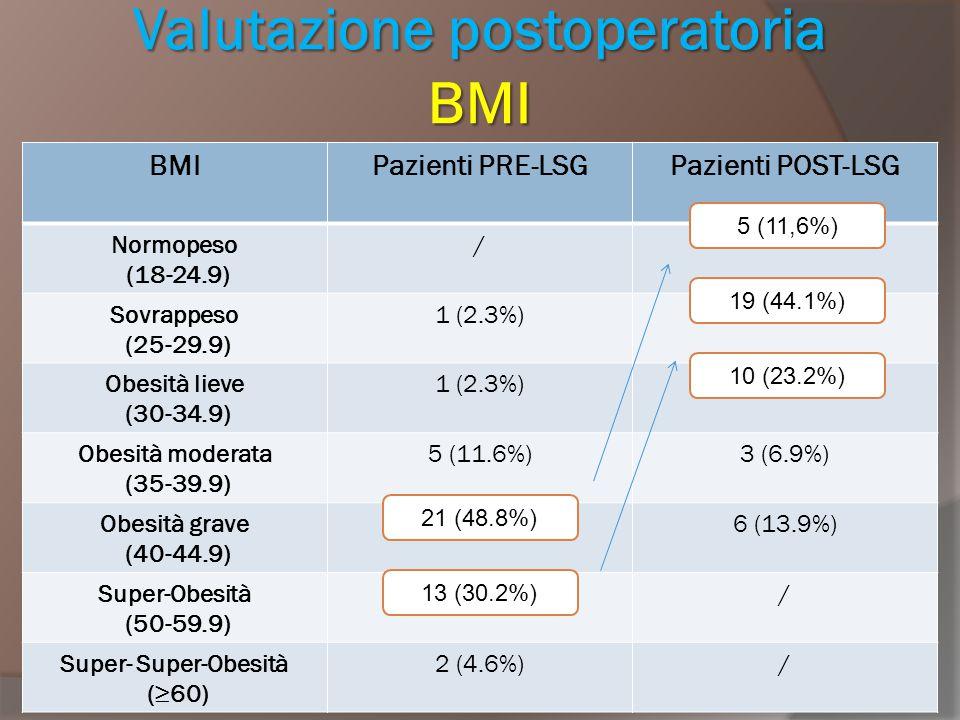 Valutazione postoperatoria BMI BMIPazienti PRE-LSGPazienti POST-LSG Normopeso (18-24.9) / Sovrappeso (25-29.9) 1 (2.3%) Obesità lieve (30-34.9) 1 (2.3