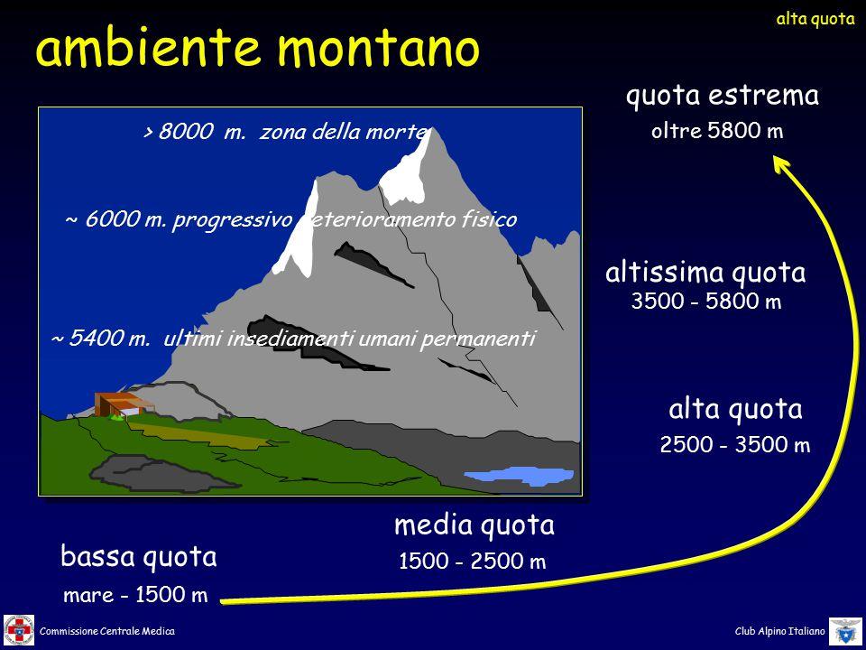 Commissione Centrale Medica Club Alpino Italiano media quota 1500 - 2500 m bassa quota mare - 1500 m alta quota 2500 - 3500 m altissima quota 3500 - 5