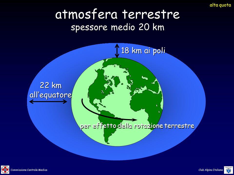 Commissione Centrale Medica Club Alpino Italiano 22 km all'equatore 18 km ai poli atmosfera terrestre spessore medio 20 km per effetto della rotazione