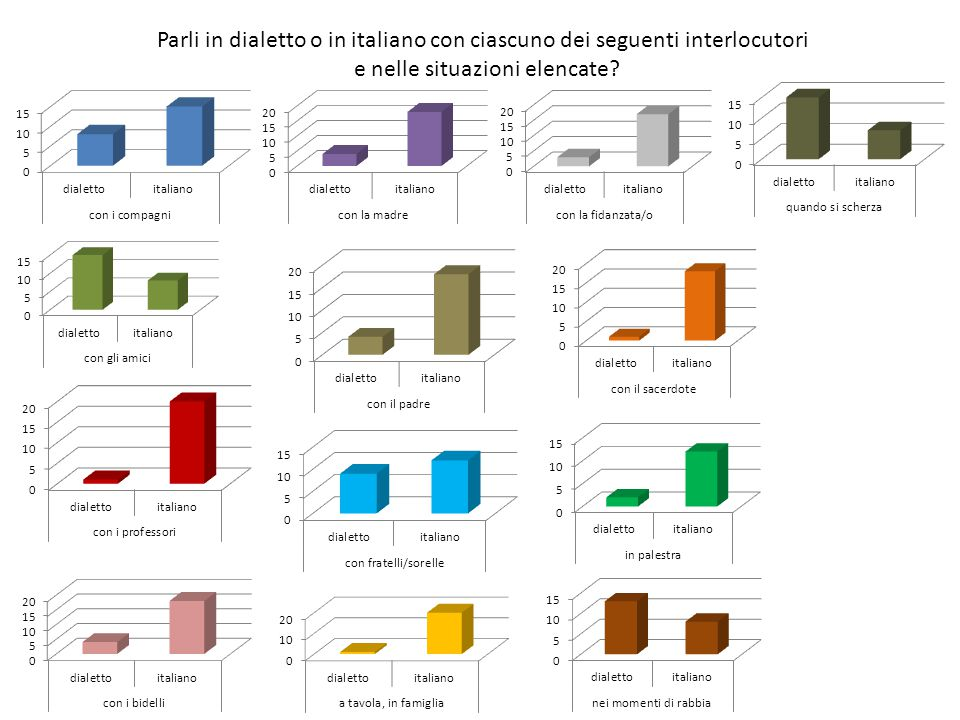 Parli in dialetto o in italiano con ciascuno dei seguenti interlocutori e nelle situazioni elencate