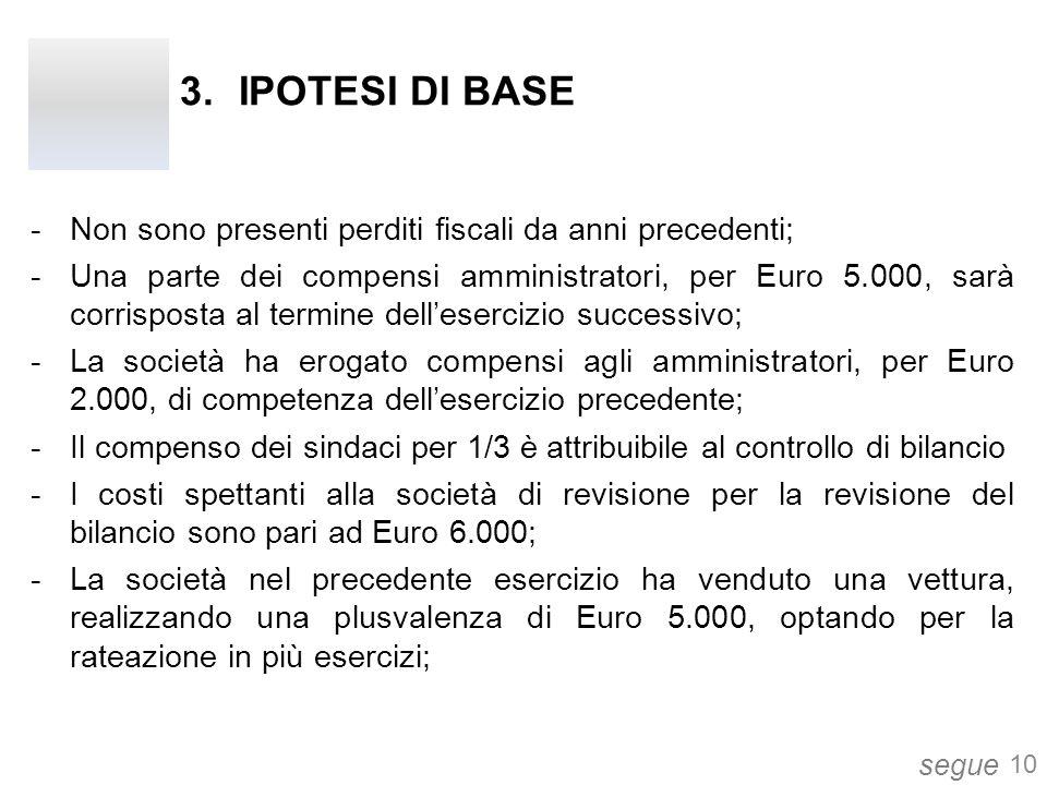 3.IPOTESI DI BASE -Non sono presenti perditi fiscali da anni precedenti; -Una parte dei compensi amministratori, per Euro 5.000, sarà corrisposta al t