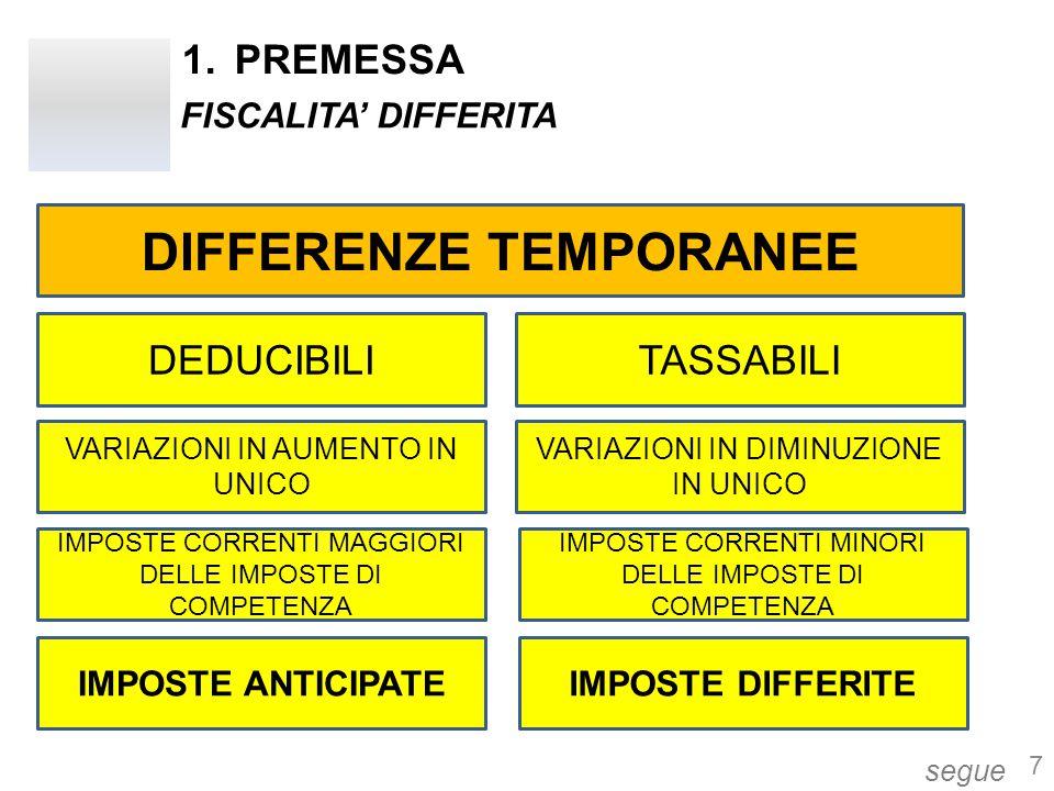 1.PREMESSA segue 7 FISCALITA' DIFFERITA DIFFERENZE TEMPORANEE DEDUCIBILITASSABILI VARIAZIONI IN AUMENTO IN UNICO VARIAZIONI IN DIMINUZIONE IN UNICO IM