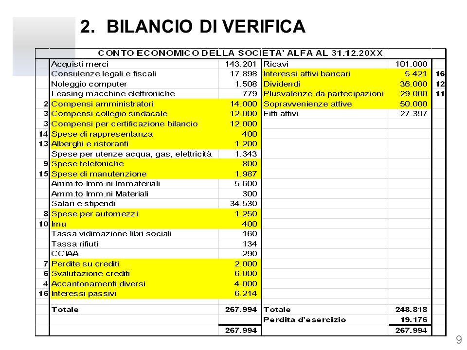 3.IPOTESI DI BASE -Non sono presenti perditi fiscali da anni precedenti; -Una parte dei compensi amministratori, per Euro 5.000, sarà corrisposta al termine dell'esercizio successivo; -La società ha erogato compensi agli amministratori, per Euro 2.000, di competenza dell'esercizio precedente; -Il compenso dei sindaci per 1/3 è attribuibile al controllo di bilancio -I costi spettanti alla società di revisione per la revisione del bilancio sono pari ad Euro 6.000; -La società nel precedente esercizio ha venduto una vettura, realizzando una plusvalenza di Euro 5.000, optando per la rateazione in più esercizi; 10 segue