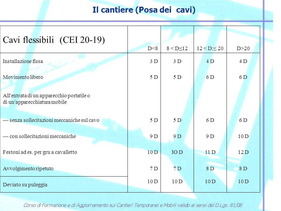 Il cantiere (Posa dei cavi) Cavi flessibili (CEI 20-19) D<88 < D≤1212 < D:≤ 20D>20 Installazione fissa3 D 4 D Movimento libero5 D 6 D All'entrata di u