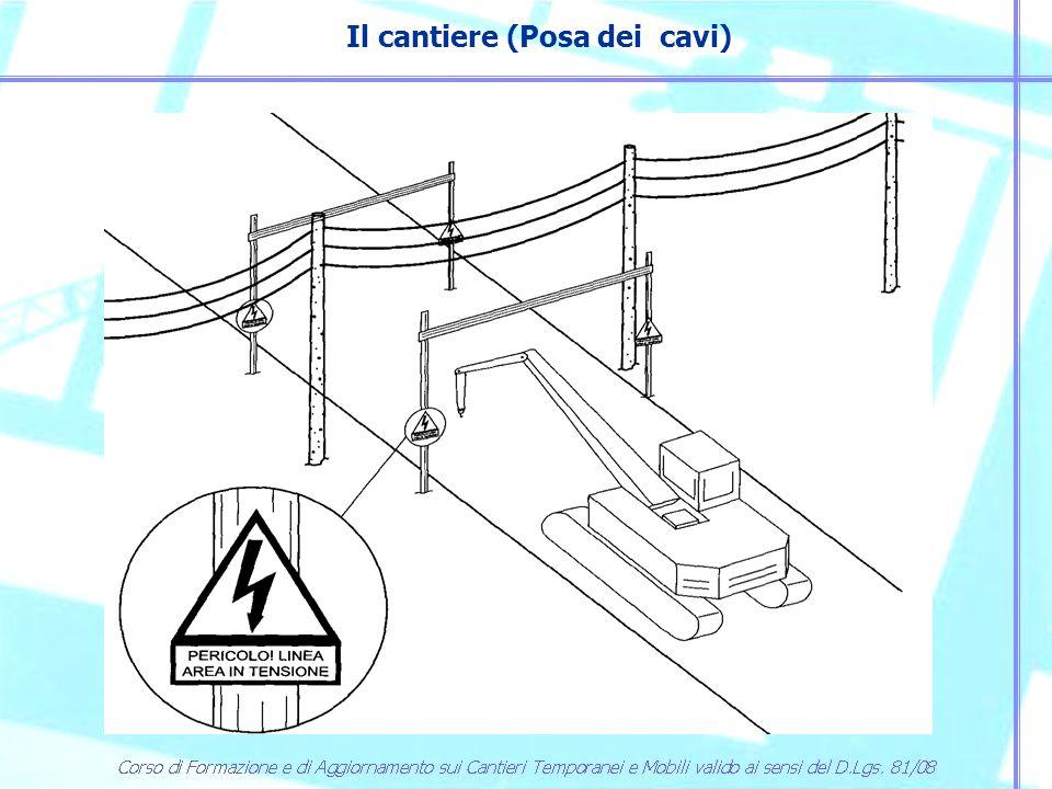U n (kV) DISTANZA MINIMA CONSENTITA (metri) ≤1≤13 103,5 153,5 1325 2207 3807 Tabella- Distanze di sicurezza da parti attive di linee elettriche e di impianti elettrici protette o non sufficientemente protette.