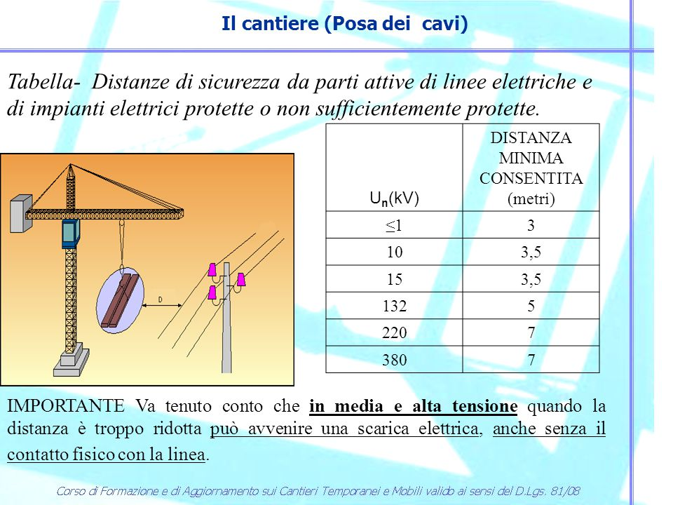U n (kV) DISTANZA MINIMA CONSENTITA (metri) ≤1≤13 103,5 153,5 1325 2207 3807 Tabella- Distanze di sicurezza da parti attive di linee elettriche e di i