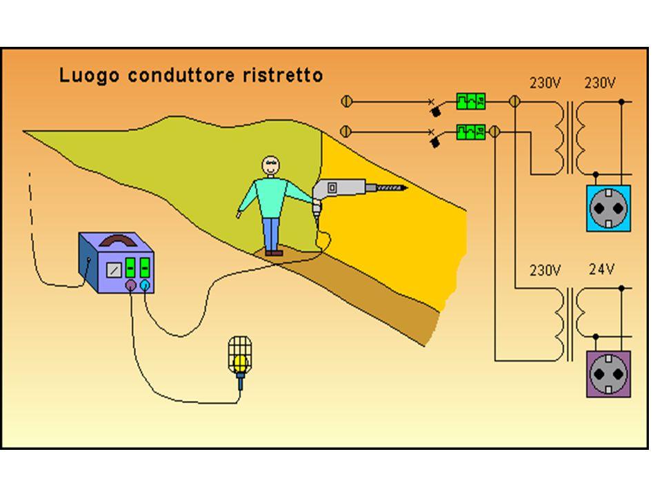Il cantiere (Luoghi conduttori ristretti) Un circuito è a bassissima tensione di sicurezza (SELV) quando ha i seguenti requisiti: - ha una tensione non superiore a 50 V in alternata; - è alimentato da un trasformatore di sicurezza o altra sorgente di sicurezza equivalente, ad esempio una batteria di accumulatori; -non ha alcun punto collegato a terra; (CEI 96-7/15)