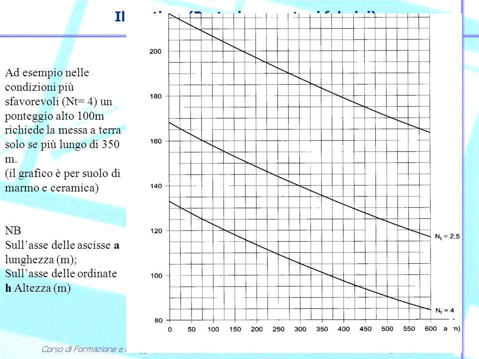 Il cantiere (Protezione contro i fulmini) Ponteggio Il ponteggio deve essere collegato a terra almeno in due punti (calate), meglio se ogni 20 m di lunghezza.