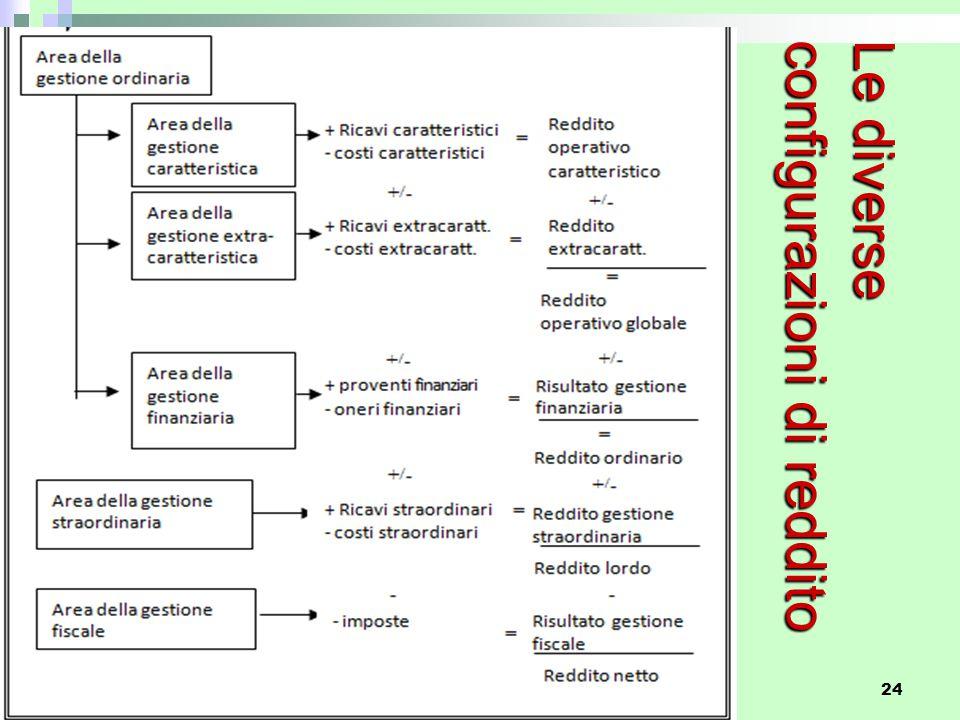 Corso di Economia Aziendale 24 Le diverse configurazioni di reddito