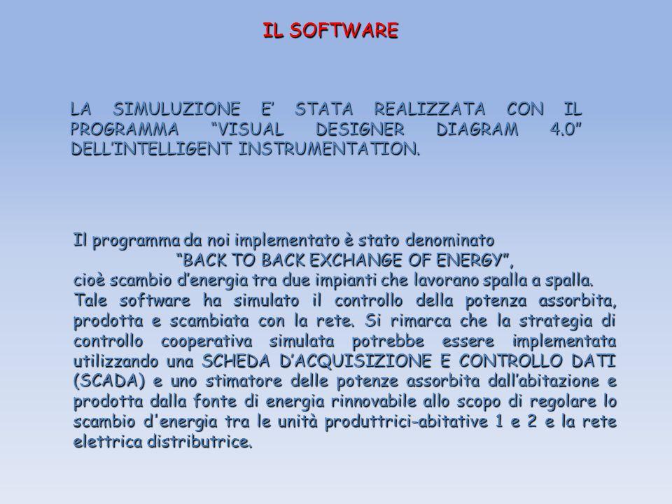 IL SOFTWARE LA SIMULUZIONE E' STATA REALIZZATA CON IL PROGRAMMA VISUAL DESIGNER DIAGRAM 4.0 DELL'INTELLIGENT INSTRUMENTATION.