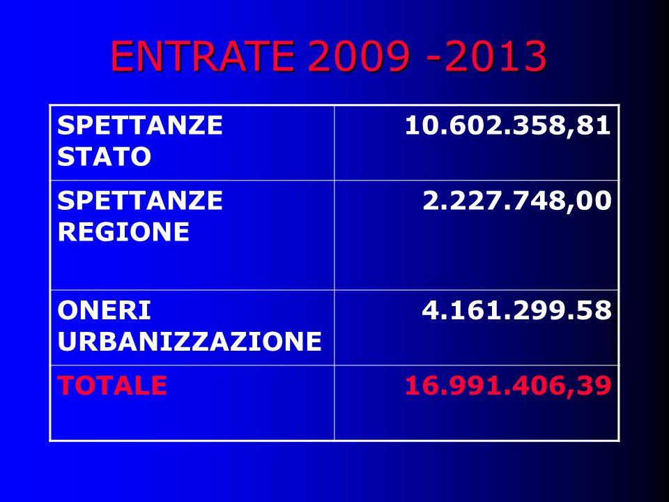 ENTRATE 2009 -2013 € 1.639.265,88 SPETTANZE STATO 10.602.358,81 SPETTANZE REGIONE 2.227.748,00 ONERI URBANIZZAZIONE 4.161.299.58 TOTALE16.991.406,39