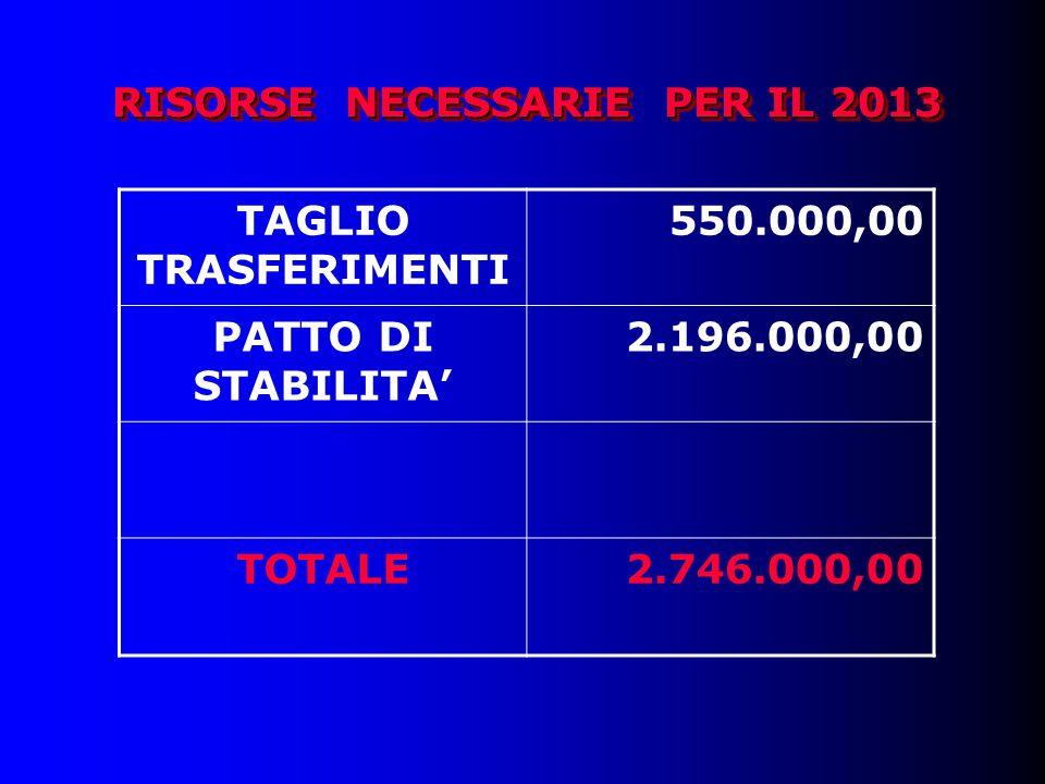 RISORSE NECESSARIE PER IL 2013 TAGLIO TRASFERIMENTI 550.000,00 PATTO DI STABILITA' 2.196.000,00 TOTALE2.746.000,00