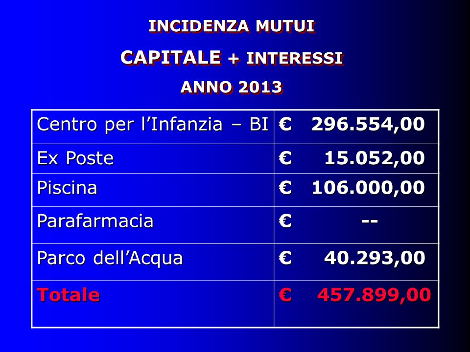 INCIDENZA MUTUI CAPITALE + INTERESSI ANNO 2013 INCIDENZA MUTUI CAPITALE + INTERESSI ANNO 2013 Centro per l'Infanzia – BI € 296.554,00 Ex Poste € 15.05