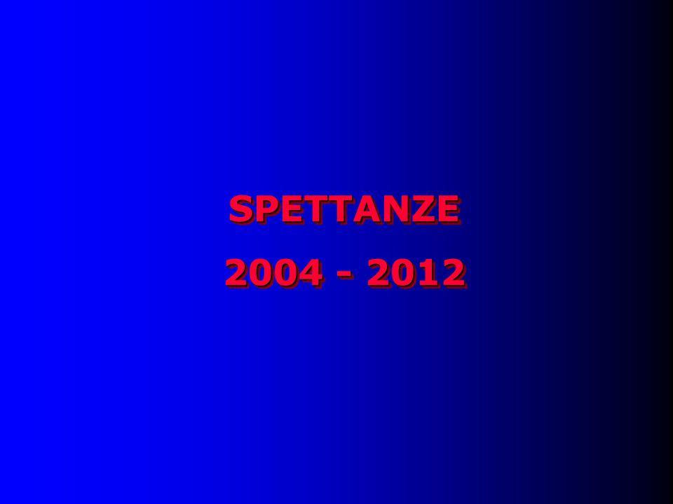 SPETTANZE 2004 - 2012 SPETTANZE