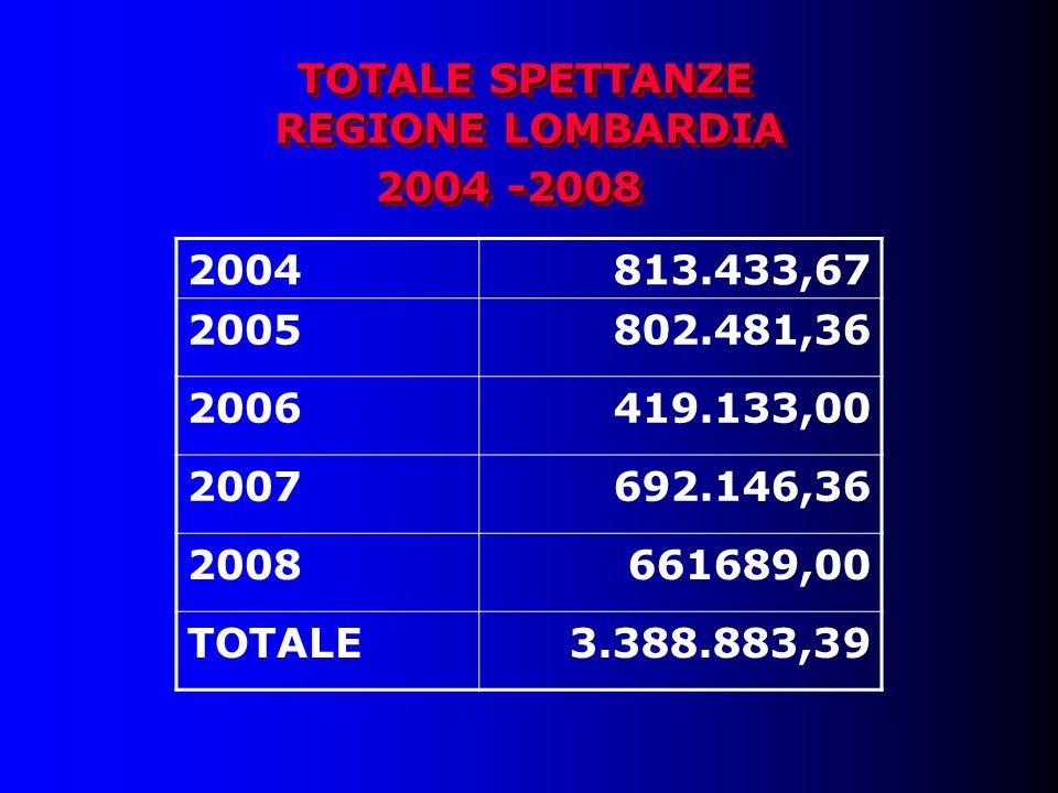 TOTALE SPETTANZE 2004813.433,67 2005802.481,36 2006419.133,00 2007692.146,36 2008661689,00 TOTALE3.388.883,39 2004 -2008 REGIONE LOMBARDIA