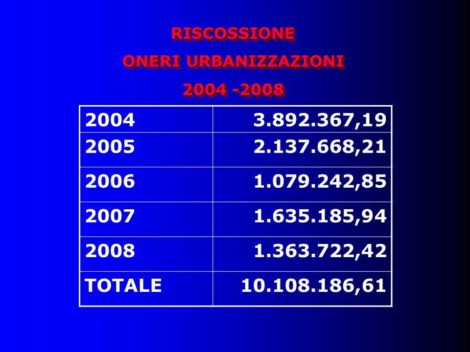 RISCOSSIONE ONERI URBANIZZAZIONI 2004 -2008 RISCOSSIONE ONERI URBANIZZAZIONI 2004 -2008 20043.892.367,19 20052.137.668,21 20061.079.242,85 20071.635.185,94 20081.363.722,42 TOTALE10.108.186,61