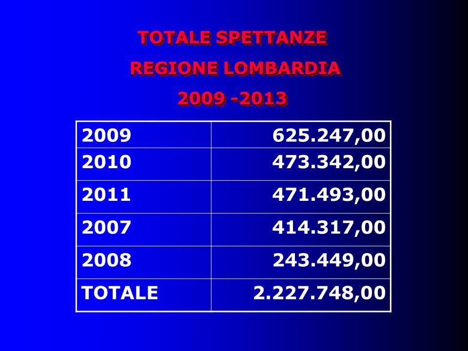 TOTALE SPETTANZE REGIONE LOMBARDIA REGIONE LOMBARDIA 2009 -2013 TOTALE SPETTANZE REGIONE LOMBARDIA REGIONE LOMBARDIA 2009 -2013 2009625.247,00 2010473.342,00 2011471.493,00 2007414.317,00 2008243.449,00 TOTALE2.227.748,00
