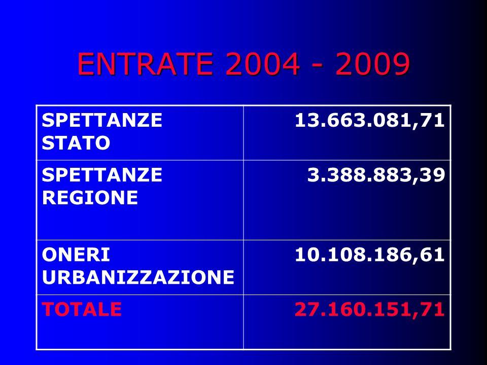 ENTRATE 2004 - 2009 SPETTANZE STATO 13.663.081,71 SPETTANZE REGIONE 3.388.883,39 ONERI URBANIZZAZIONE 10.108.186,61 TOTALE27.160.151,71
