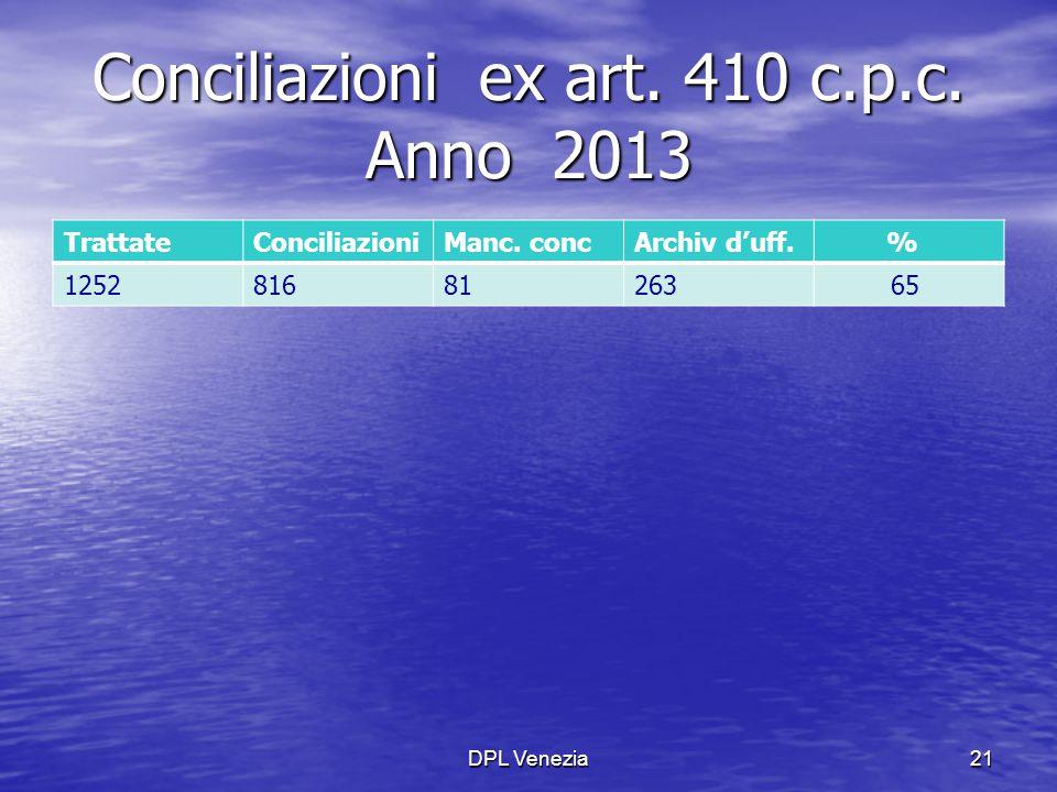 Conciliazioni ex art. 410 c.p.c. Anno 2013 TrattateConciliazioniManc. concArchiv d'uff. % 125281681263 65 DPL Venezia21