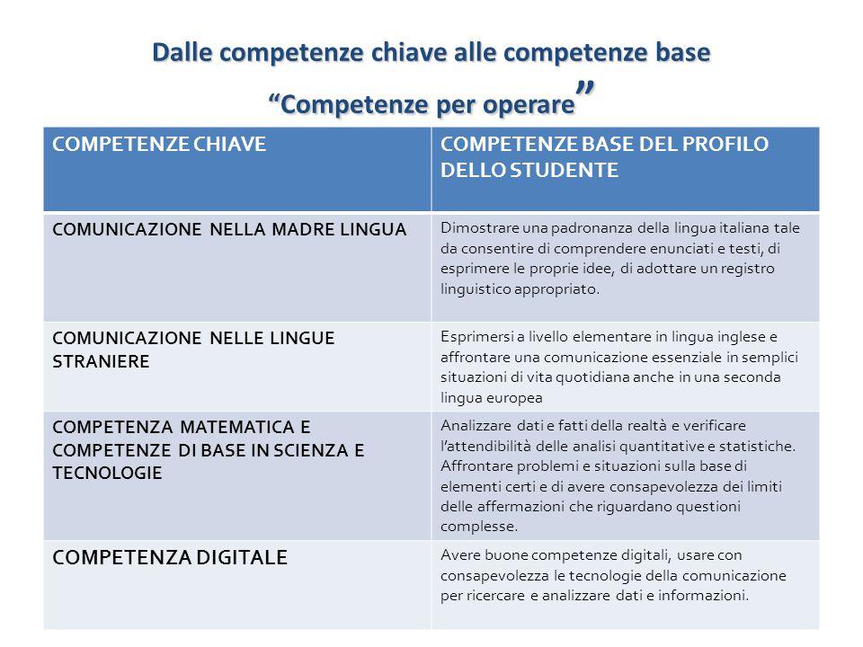 """Dalle competenze chiave alle competenze base """"Competenze per operare """" COMPETENZE CHIAVECOMPETENZE BASE DEL PROFILO DELLO STUDENTE COMUNICAZIONE NELLA"""