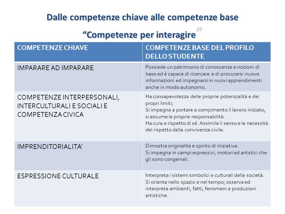 """Dalle competenze chiave alle competenze base """"Competenze per interagire """" COMPETENZE CHIAVECOMPETENZE BASE DEL PROFILO DELLO STUDENTE IMPARARE AD IMPA"""